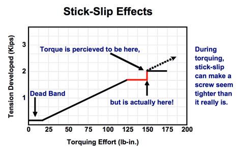 Stick-slip effects
